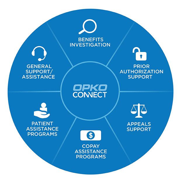 OPKO Connect services are described in a circle: Benefits investigation, prior authorization support, appeals support, copay assistance programs, patient assistance programs, general support/assistance.